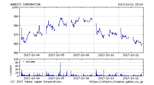 (5852)アースレティのチャート