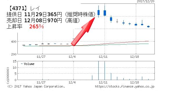 (4371)株式会社レイのチャート