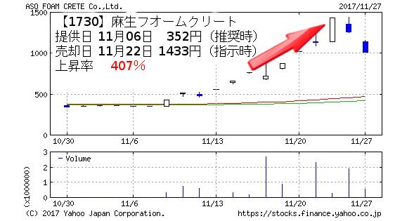 TMJ投資顧問の推奨銘柄1730麻生フオームクリートのチャート