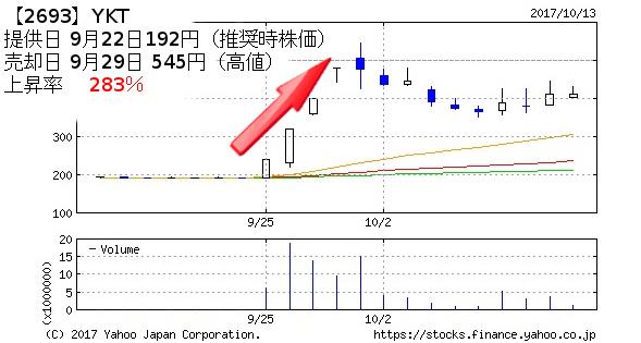 【2693】YKT 提供日 9月22日192円(推奨時株価) 売却日 9月29日 545円(高値) 上昇率  283%