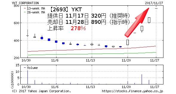 投資顧問ベストプランナー推奨銘柄YKTのチャート
