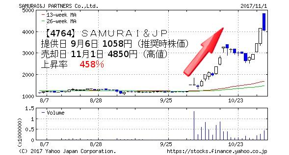 【4764】SAMURAI&J PARTNERS 提供日 9月6日 1058円(推奨時株価) 売却日 11月1日 4850円(高値) 上昇率  458%