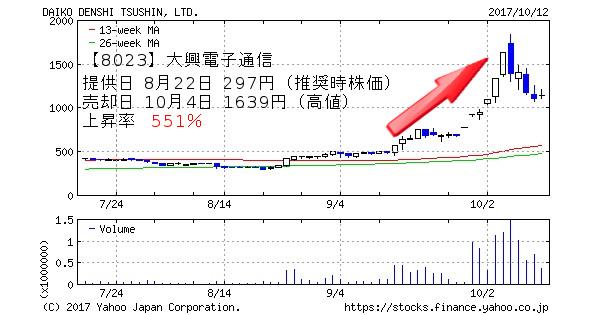 【8023】大興電子通信 提供日 8月22日 297円(推奨時株価) 売却日 10月4日 1639円(高値) 上昇率  551%