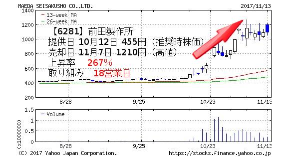 【6281】前田製作所 提供日 10月12日 455円(推奨時株価) 売却日 11月7日 1210円(高値) 上昇率  267% 取り組み 18営業日